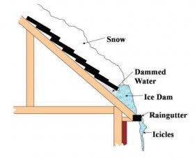 Led i sneg na krovu